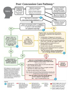 Post-Concussion Care Pathway